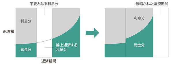 住宅ローン期間短縮型の図