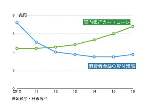 貸出残高のグラフ