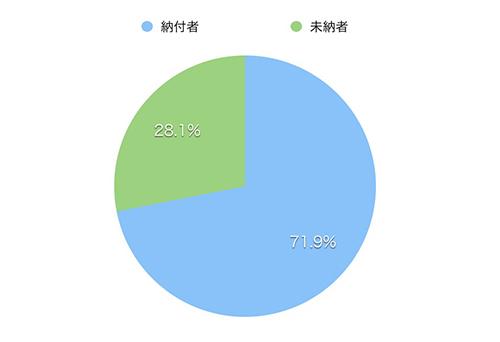 納付者 71.9% 未納者 28.1%