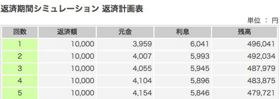 三井住友銀行の返済計画表の画面