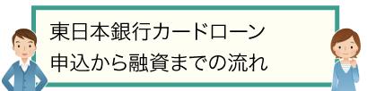 東日本銀行カードローン|申込から融資までの流れ