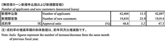 SMBCコンシューマーファイナンスグループの審査通過率の画像