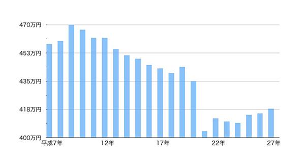 民間給与実態統計調査結果