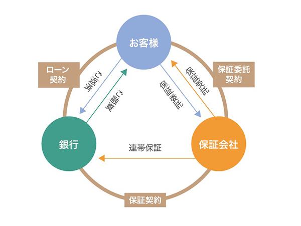 保証会社の仕組みの画像