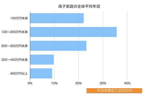 母子家庭の平均年収のグラフ