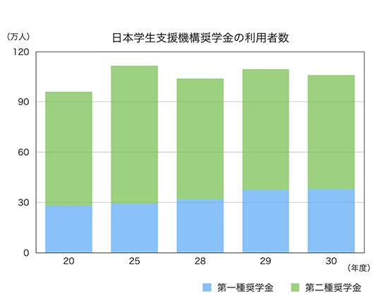 日本学生支援機構の利用者数のグラフ