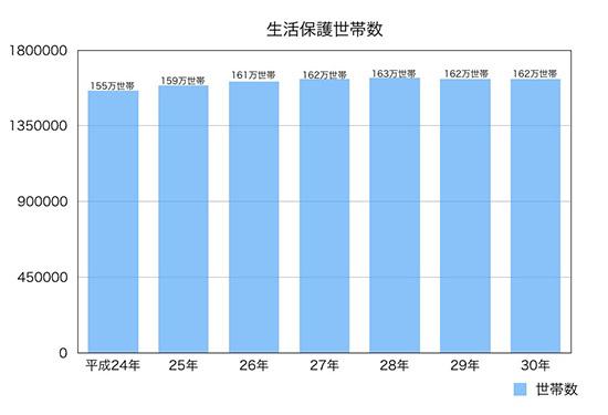 生活保護世帯数のグラフ