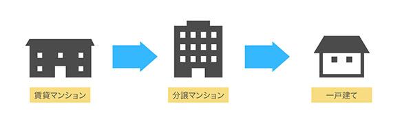 住宅買い替えのイメージ