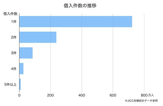 他社借入のグラフ