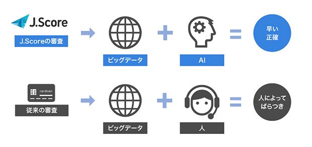 AI審査のイメージ画像