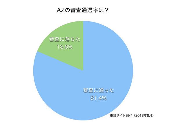 AZ株式会社の審査通過率の画像