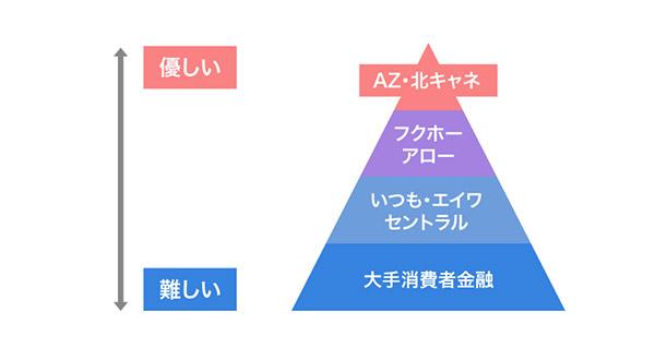 AZ株式会社の審査難易度の画像