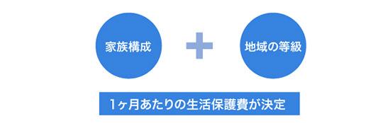 生活保護の計算方法のイメージ画像