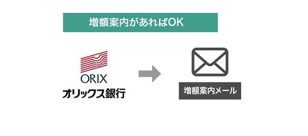 オリックス銀行から増額案内メール