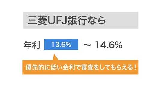 三菱UFJ銀行の金利のイメージ画像