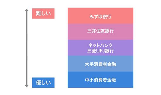 三菱UFJ銀行バンクイックの審査難易度のヒエラルキー