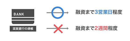 滋賀銀行カードローンの審査時間イメージ画像