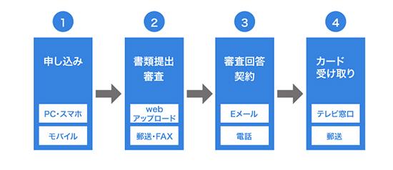 三菱UFJ銀行の審査の流れのイメージ画像