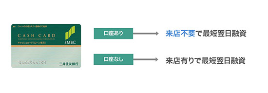 三井住友銀行カードローンの審査の流れのイメージ画像