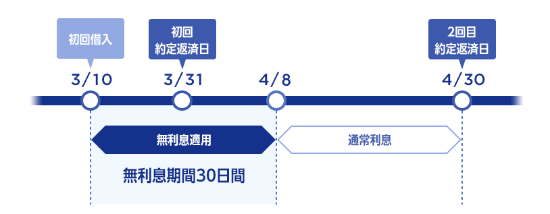 ジャパンネット銀行の無利息のイメージ画像