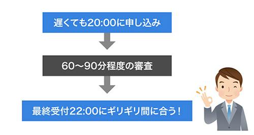 プロミス即日融資のイメージ画像