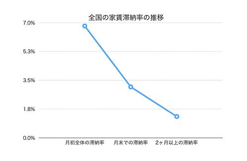 全国の家賃滞納の推移グラフ画像