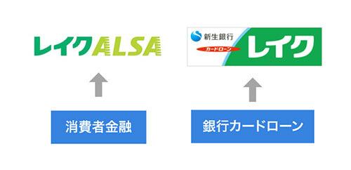 レイクALSAは消費者金融、新生銀行レイクは銀行カードローンを説明する画像