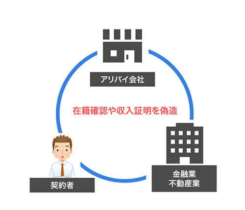 在籍確認や収入証明を偽装する「アリバイ会社」を説明するための画像