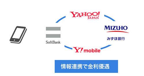 情報連携で金利優遇が受けられるを説明している画像