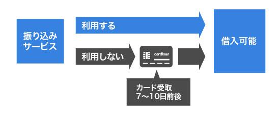 ソニー銀行の初回振込サービスを説明する画像