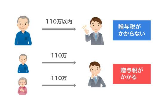 1人あたり110万円を超えなければ贈与税はかからないのイメージ画像