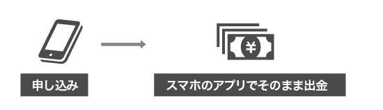 プロミスのアプリローンを説明する画像