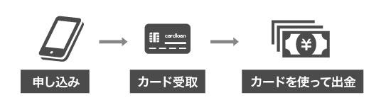 従来のカードローンの契約方法を説明する画像